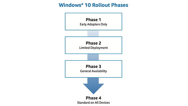 IT Best Practices: Deploying Windows 10 on Intel Architecture