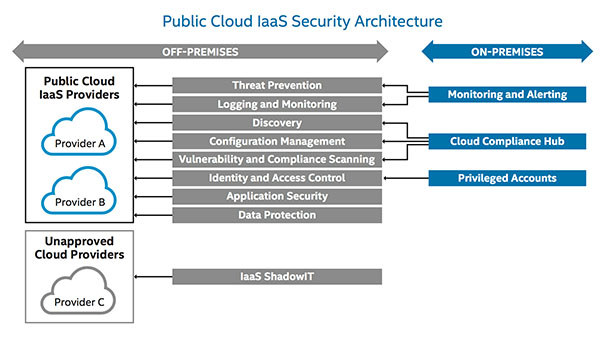 Boosting IaaS and PaaS Security in the Public Cloud