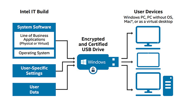 Secure, Remote Access with a Portable USB Operating System